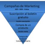 """¿Qué es un """"Embudo"""" de Marketing Online y cómo optimizarlo?"""