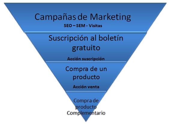 Embudo Marketing Online